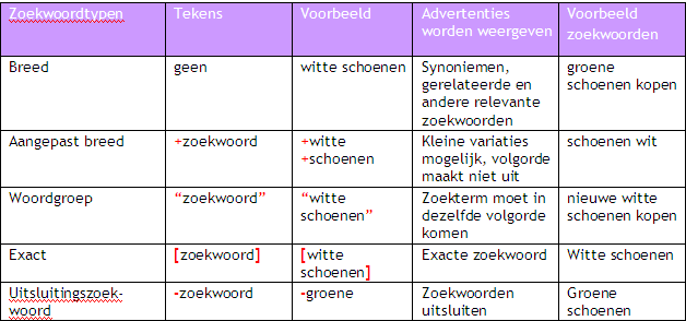 Google AdWords zoekwoordtypen