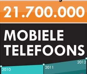 Infographic: De Nederlandse telefoniemarkt in beeld