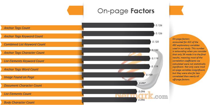 content-ranking-factors