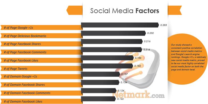 social-media-ranking-factors