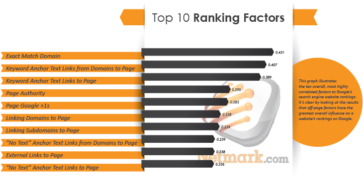 top-10-factors