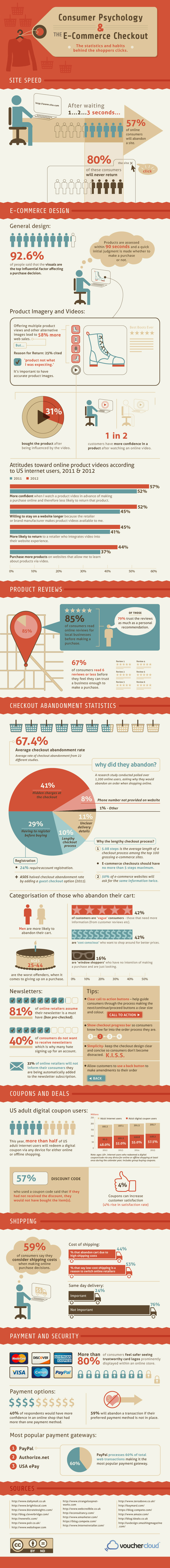 Consumer-Psychology-and-ECommerce-Checkouts-Infographic-SML