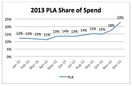 pla-verdeling-van-uitgaven-2013