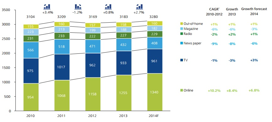 Mediabestedingen Nederland