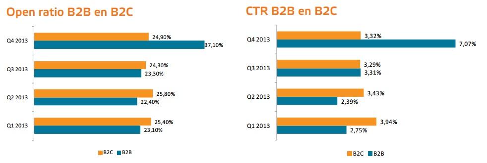 Open ratio CTR B2B B2C