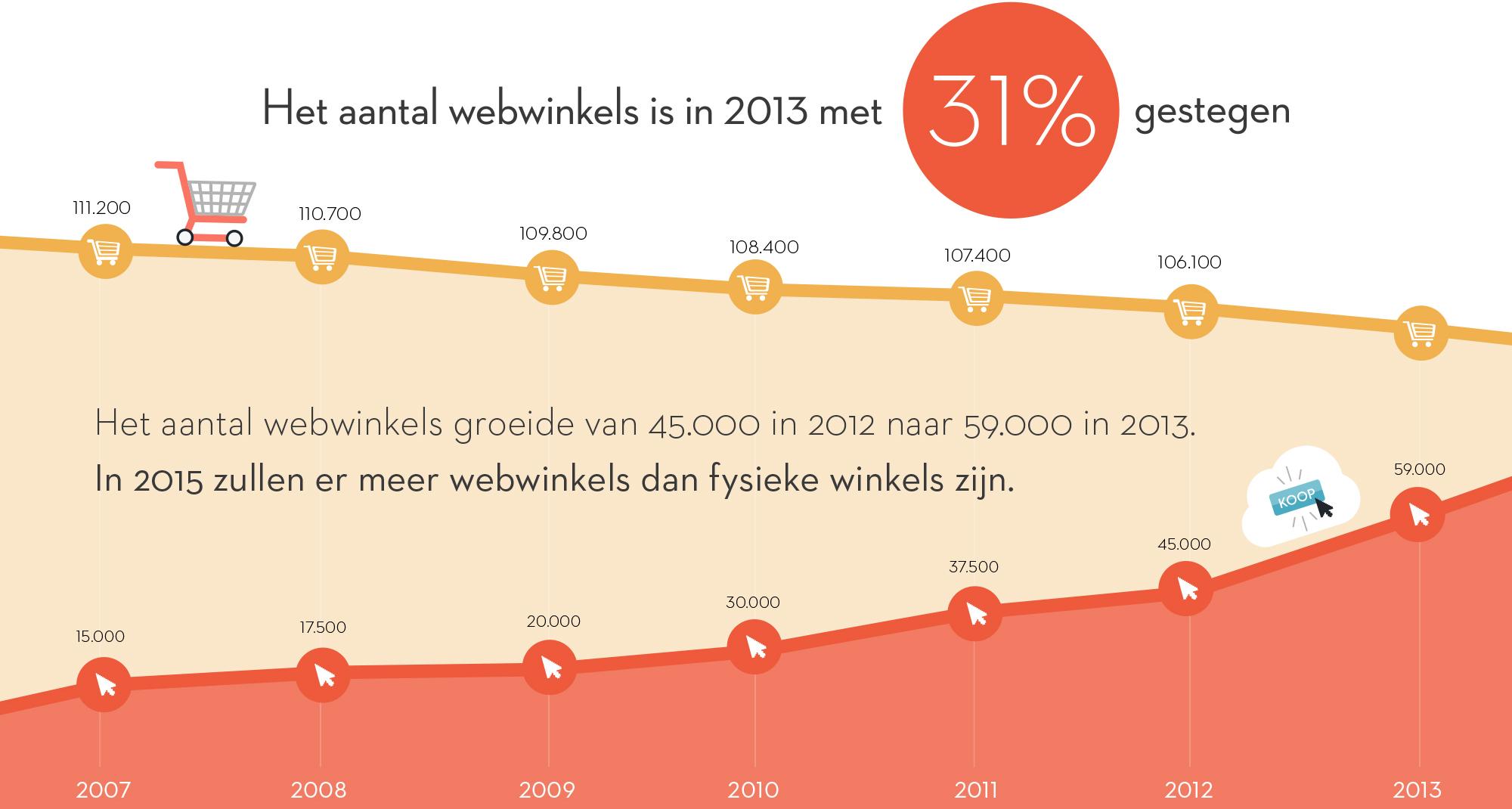 webshops-winkels-nederland