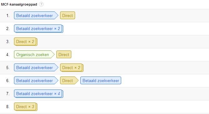beste conversiepaden google analytics