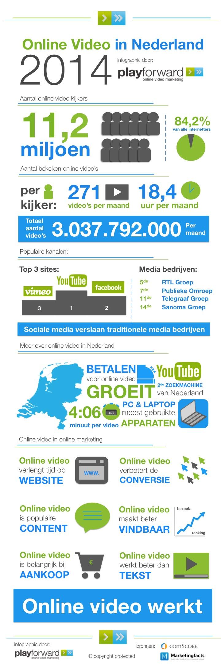 Infographic-online-video-nederland