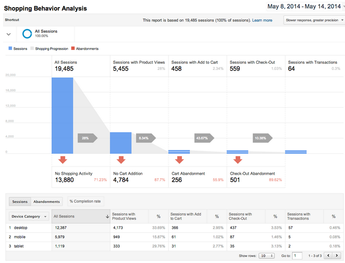ecommerce-google-universal-analytics