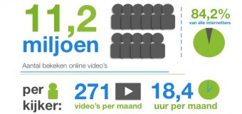 Online video verhoogt de conversie