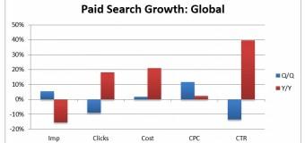 AdWords kosten met 21% gestegen