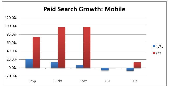 adwords-groei-kosten-mobiel