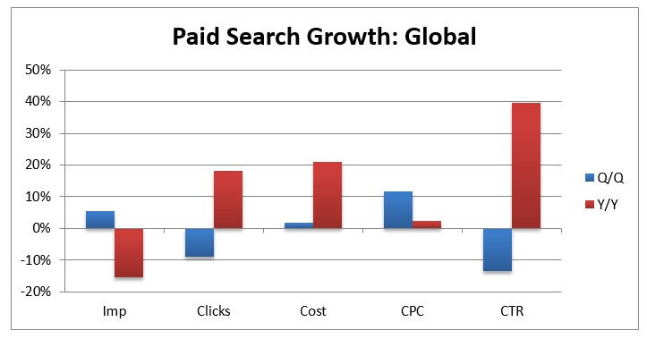 adwords-groei-kosten
