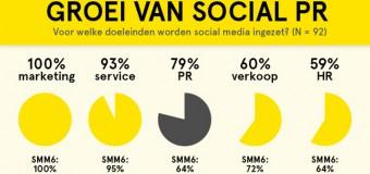 Infographic: Social Media Monitor Nederland