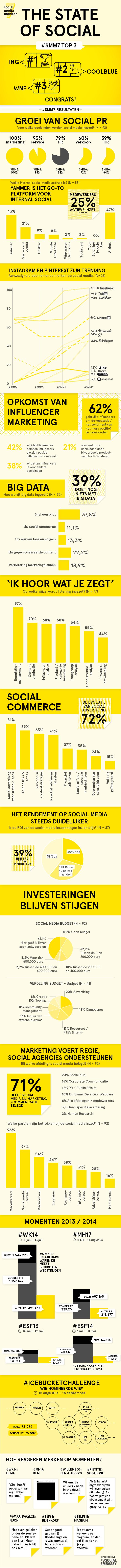 Infographic-social-media-monitor-nederland-2014