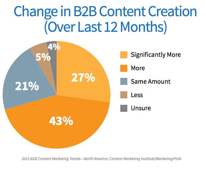 Content-Creation-B2b