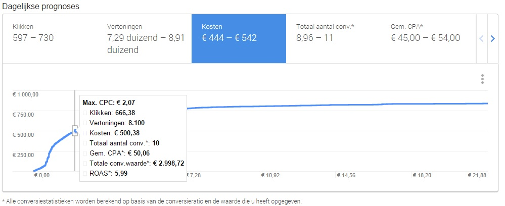 google-adwords-zoekwoordplanner-conversies