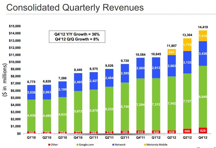 Omzet Google stijgt naar 50 miljard