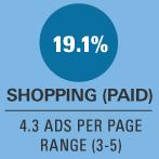 Infographics: Google AdWords Landschap