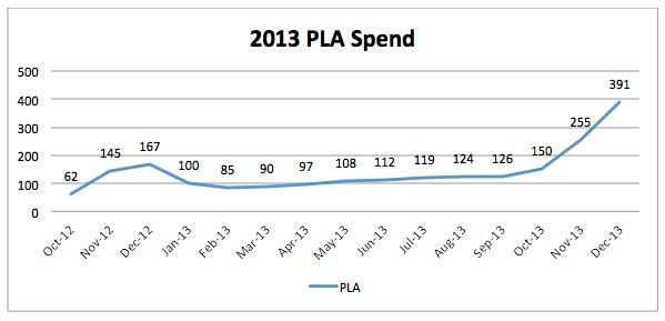 Meer budget voor Google AdWords PLA