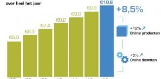 Meer online omzet en bestedingen in 2013