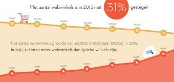 Bijna 60.000 webshops in Nederland