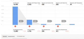 Enhanced E-commerce voor Google Analytics